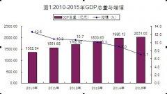 (山东省)2015年枣庄市国民经济和社会发展统计公报