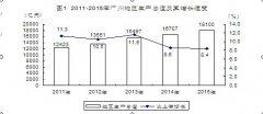 (广东省)2015年广州市国民经济和社会发展统计公报