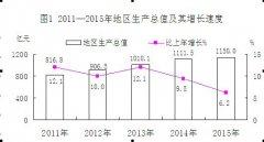 (广东省)2015年韶关市国民经济和社会发展统计公报