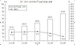 (贵州省)印江自治县2015年国民经济和社会发展统计公报