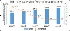 (四川省)北川羌族自治县2015年国民经济和社会发展统计公报