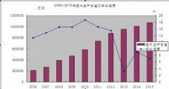 (黑龙江)同江市2015年国民经济和社会发展统计公报