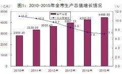 (浙江省)2015年绍兴市国民经济和社会发展统计公报