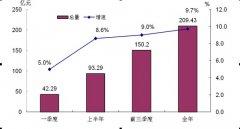 (山东省)2015年五莲县国民经济和社会发展统计公报