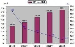 (重庆市)2015年忠县国民经济和社会发展统计公报