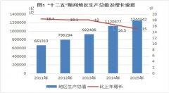 (贵州省)福泉市2015年国民经济和社会发展统计公报