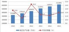 (云南省)峨山县2015年国民经济和社会发展统计公报