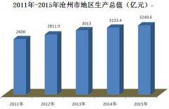 (河北省)沧州市2015年国民经济和社会发展统计公报