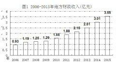 (浙江省)2015年庆元县国民经济和社会发展统计公报
