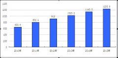 (安徽省)宿州市国民经济和社会发展第十三个五年规划纲要