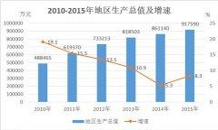 (湖南省)2015年中方县国民经济和社会发展统计公报