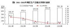 (四川省)2015年巴中市国民经济和社会发展统计公报