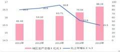 """(贵州省)安龙县2015年暨""""十二五""""期间国民经济和社会发展统计公报"""