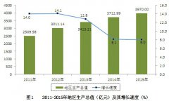 (云南省)2015年昆明市国民经济和社会发展统计公报
