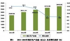 (云南省)安宁市二�一五年 国民经济和社会发展统计公报