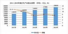 (云南省)梁河县2015年国民经济和社会发展统计公报