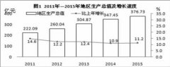 (西藏)拉萨市2015年国民经济和社会发展统计公报