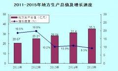 (新疆)新和县2015年国民经济和社会发展统计公报