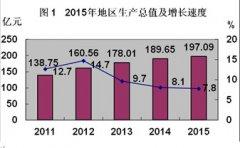 (内蒙古)扎鲁特旗2015年国民经济和社会发展统计公报