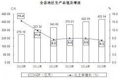 (浙江省)2015年嘉善县国民经济和社会发展统计公报