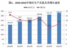 (浙江省)2015年永嘉县国民经济和社会发展统计公报