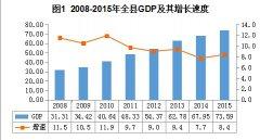 (浙江省)2015年泰顺县国民经济和社会发展统计公报
