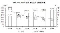 (浙江省)2015年嘉兴市国民经济和社会发展统计公报