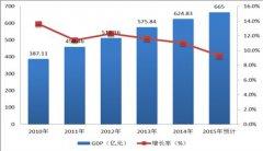 (江苏省)兴化市国民经济和社会发展第十三个五年规划纲要