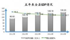(安徽省)2015年和县国民经济和社会发展统计公报