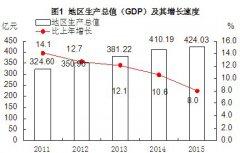 (福建省)安溪县2015年国民经济和社会发展统计公报