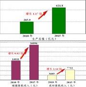 (陕西省)商洛市国民经济和社会发展第十三个五年规划纲要