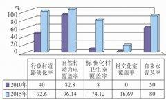 (甘肃省)定西市国民经济和社会发展第十三个五年规划纲要