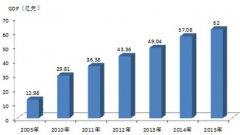 (甘肃省)临洮县国民经济和社会发展第十三个五年规划纲要