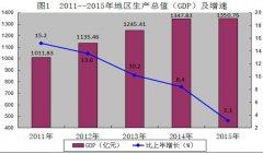 (四川省)达州市2015年国民经济和社会发展统计公报