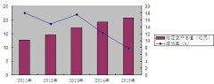 (宁夏)隆德县国民经济和社会发展第十三个五年规划纲要