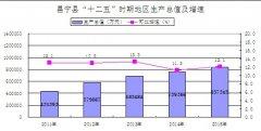(云南省)昌宁县2015年国民经济和社会发展统计公报