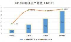 (云南省)2015年西畴县国民经济发展报告