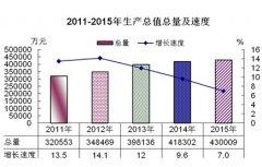 (甘肃省)2015年山丹县国民经济和社会发展统计公报