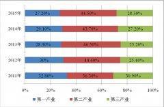 (安徽省)宿松县国民经济和社会发展第十三个五年规划