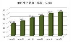 (江西省)全南县国民经济和社会发展第十三个五年规划纲要