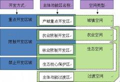 (江西省)黎川县国民经济和社会发展第十三个五年规划纲要