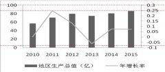 (四川省)盐亭县国民经济和社会发展第十三个五年规划纲要