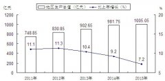 (山东省)2015年滕州市国民经济和社会发展统计公报