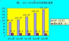 (贵州省)纳雍县2015年国民经济和社会发展统计公报