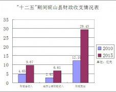 (云南省)砚山县国民经济和社会发展第十三个五年规划纲要