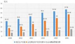 (陕西省)淳化县国民经济和社会发展第十三个五年规划纲要