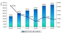 (陕西省)富县国民经济和社会发展第十三个五年规划