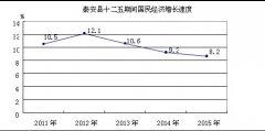 (甘肃省)秦安县国民经济和社会发展第十三个五年规划纲要