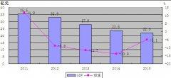 (山西省)古交市2015年国民经济和社会发展统计公报