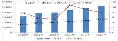 (内蒙古)2015年度镶黄旗国民经济和社会发展统计公报